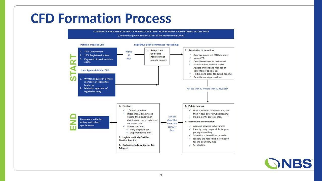 NBS Slide 7