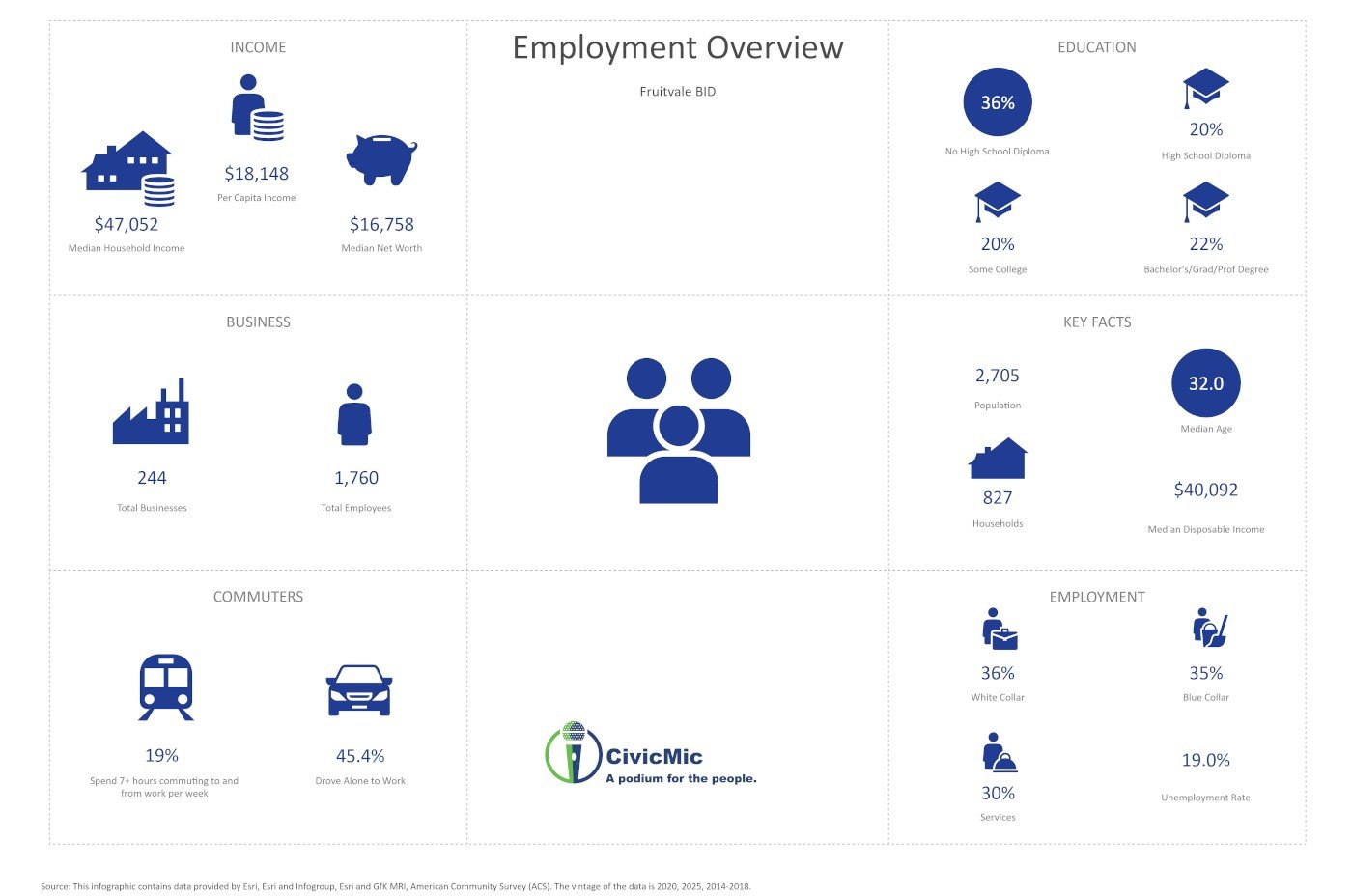Fruitvale BID Employment Overview by CivicMic