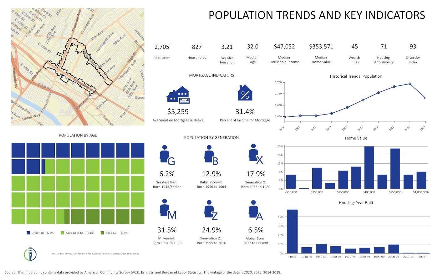 Fruitvale BID Population Trends by CivicMic