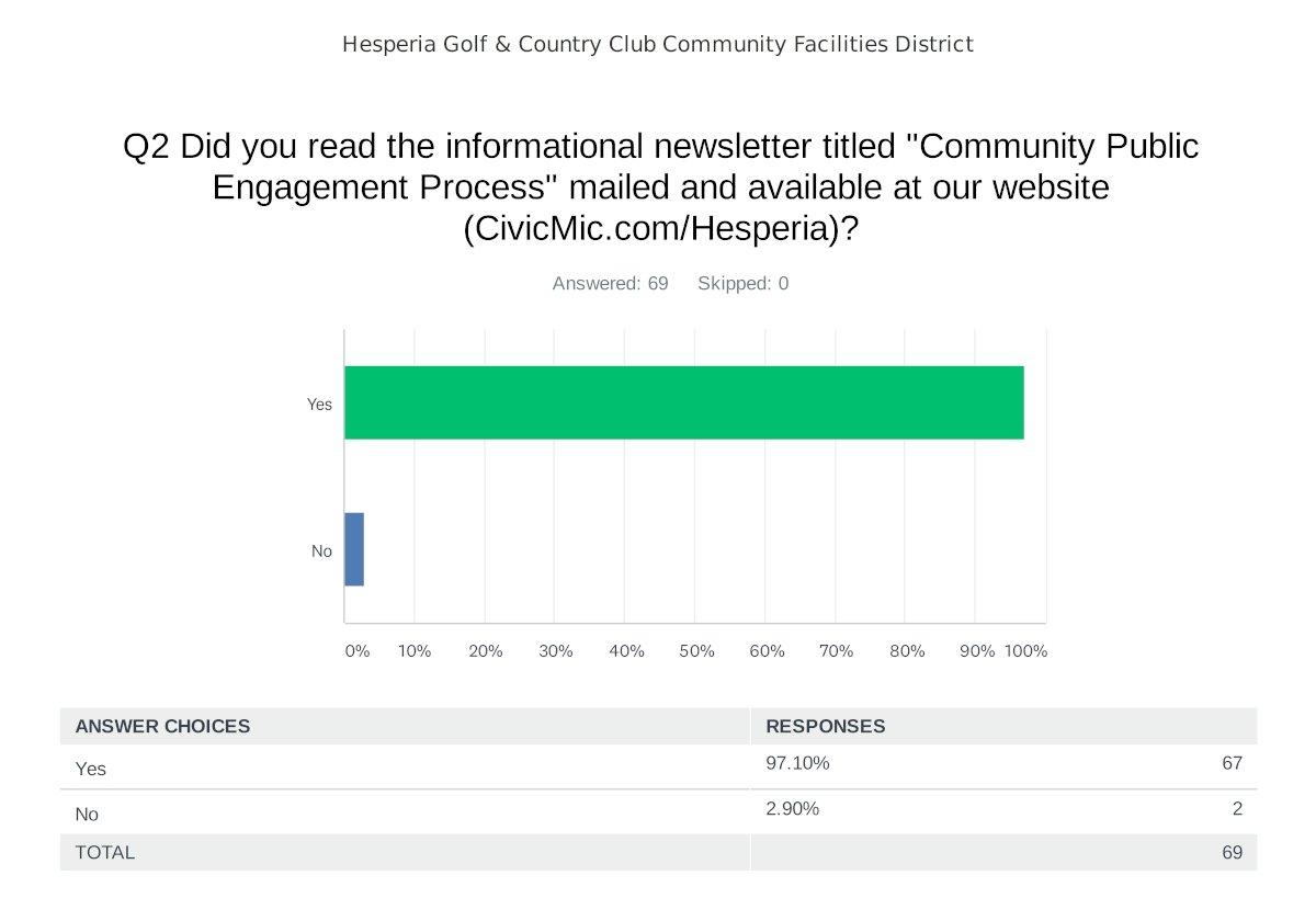Hesperia Golf CFD Final Survey 2