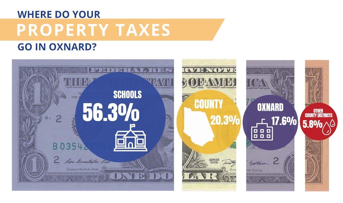 Property Tax Allocation in Oxnard