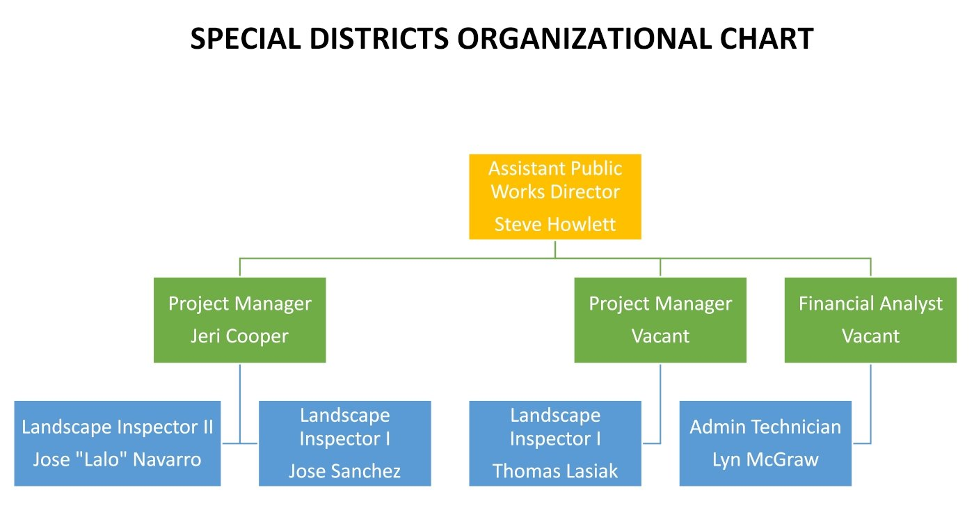 Special Districts Org Chart as of 12-17-2020