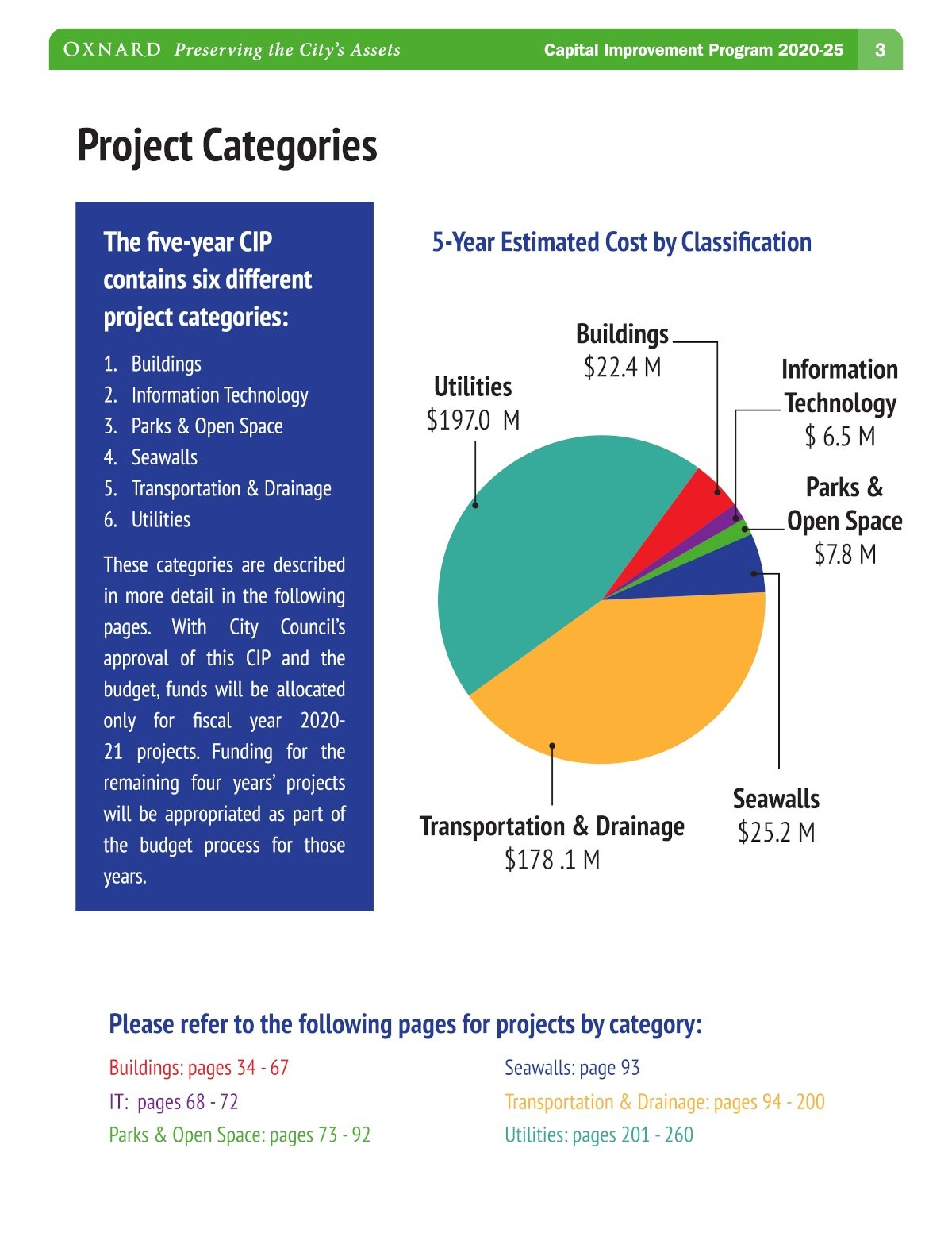 Oxnard 5-Year CIP Project Categories