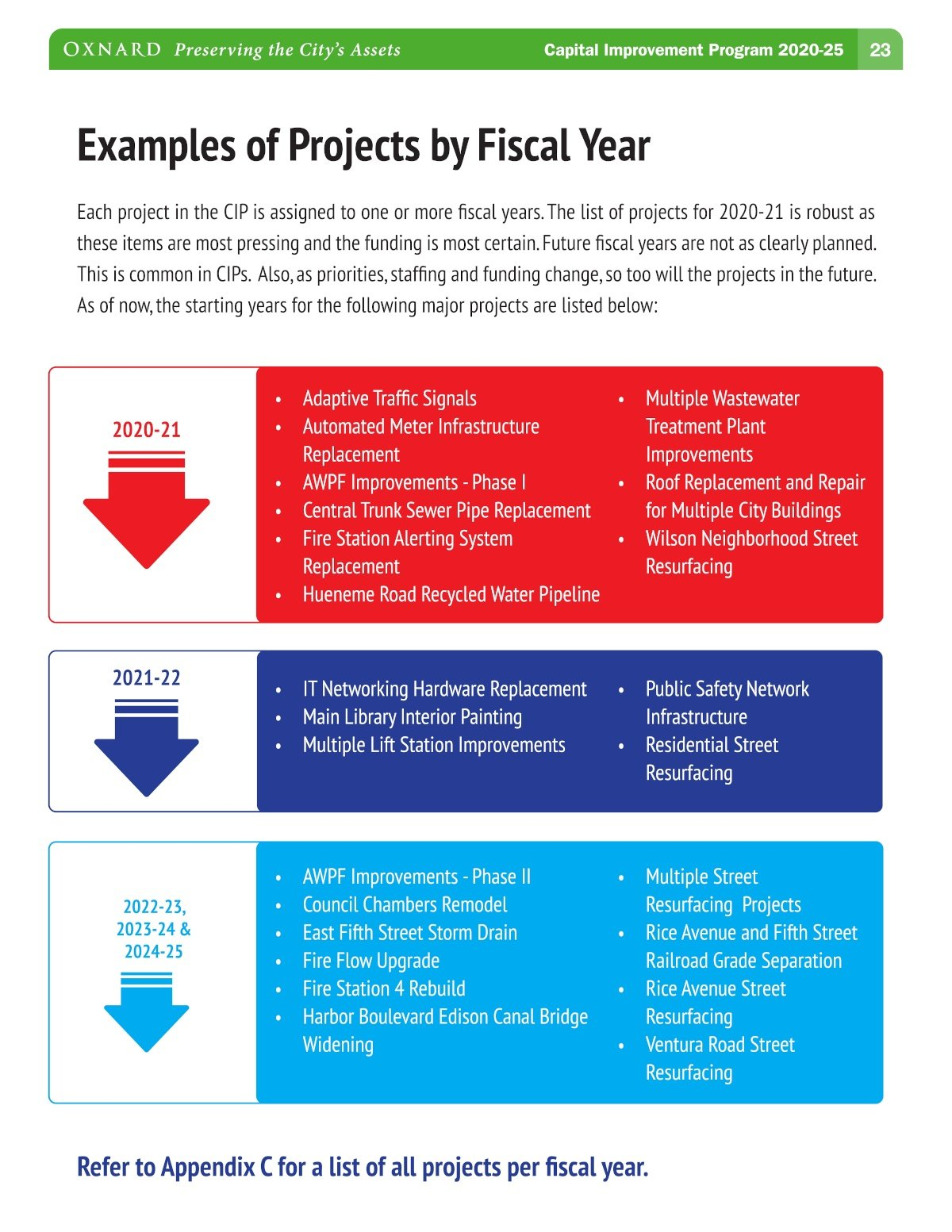 Oxnard 5-Year CIP Projects