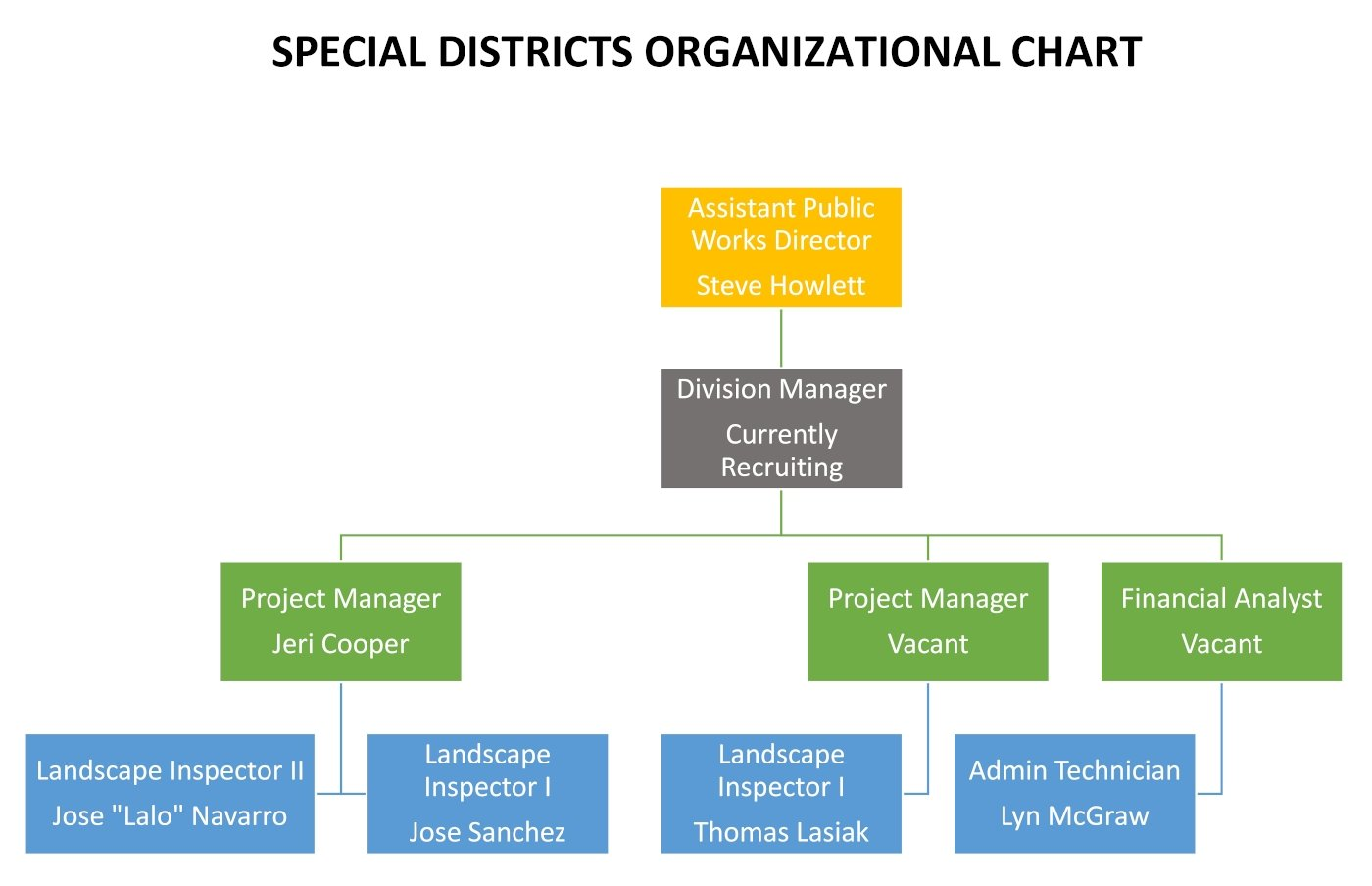 Special Districts Org Chart as of 2-11-2021