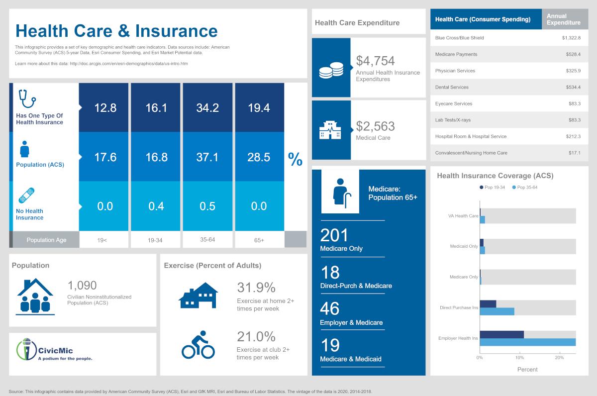 Rio Del Mar Flats Health Care and Insurance
