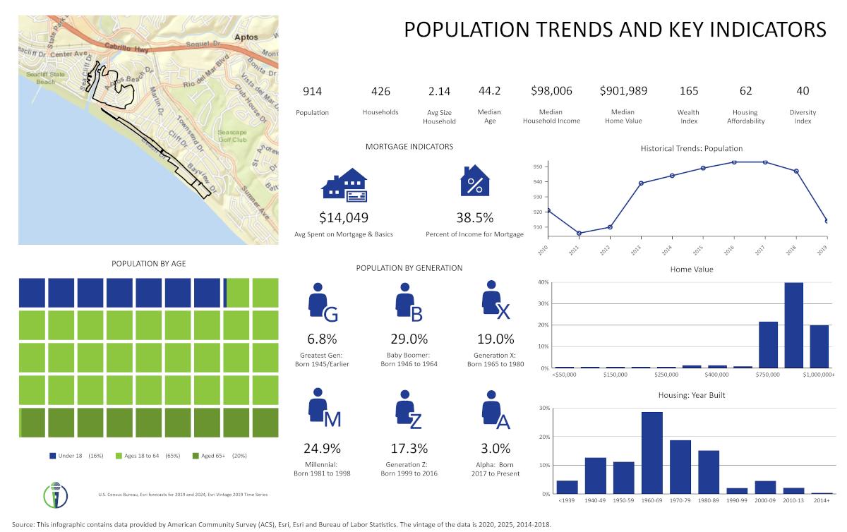 Rio Del Mar Flats Population Trends