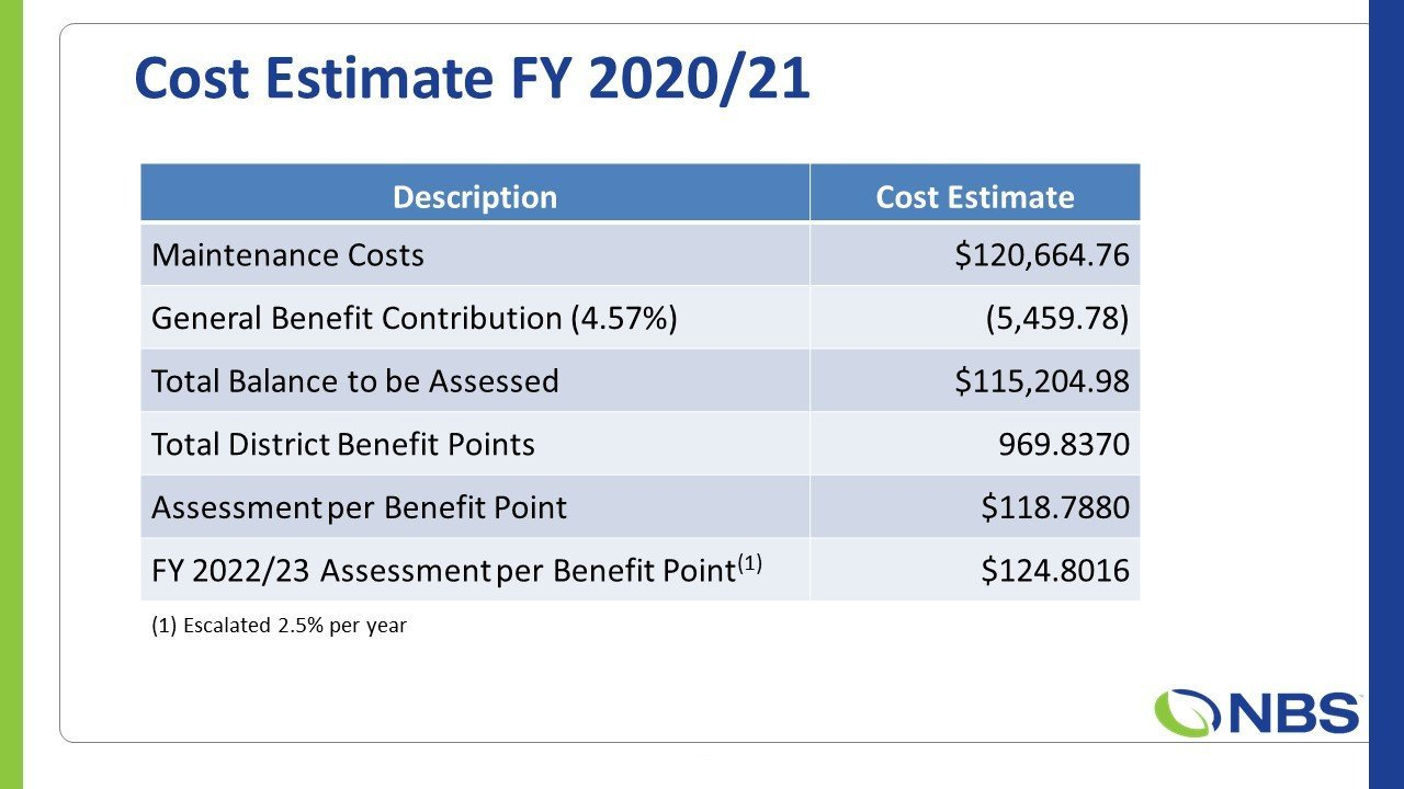 Cost Estimate for FY 20-21