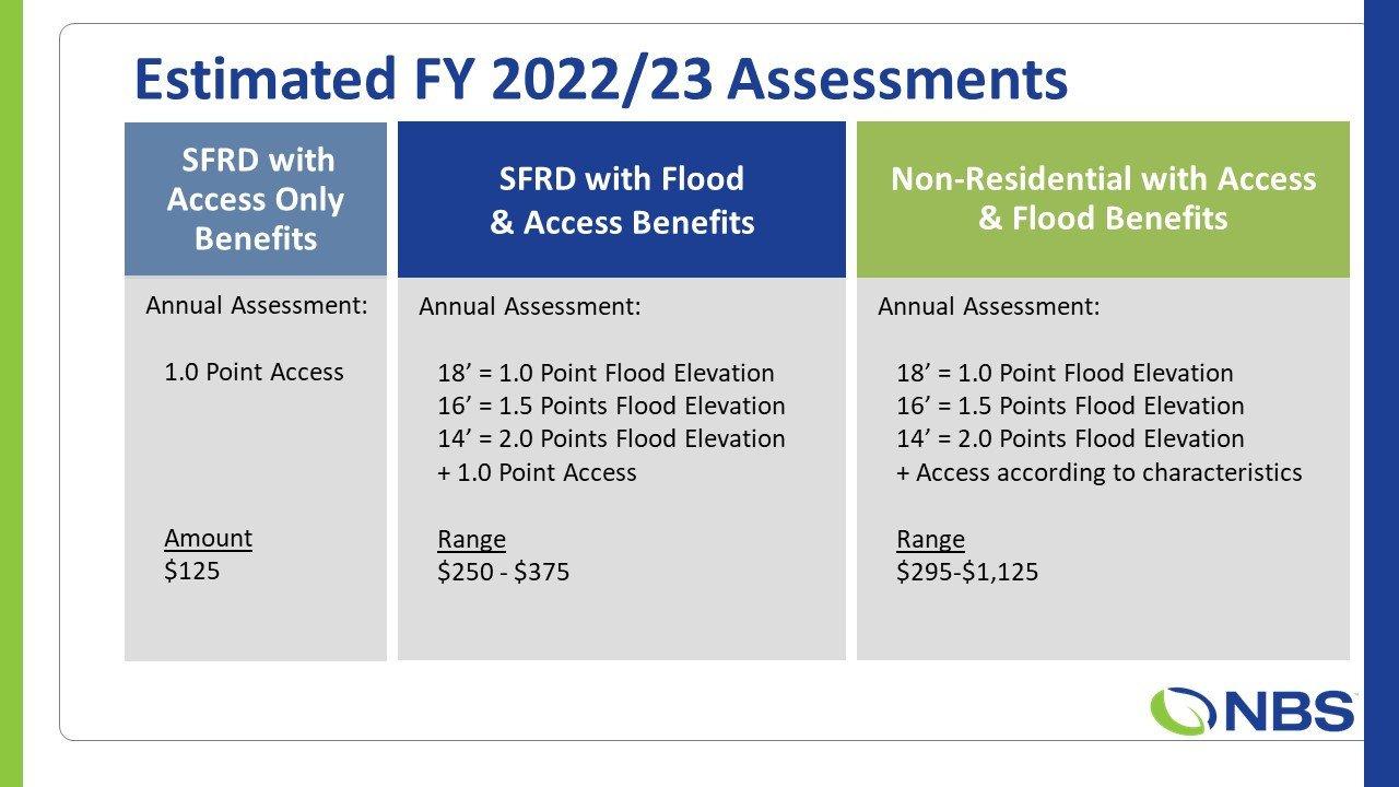 Estimated FY 22-23 assessments
