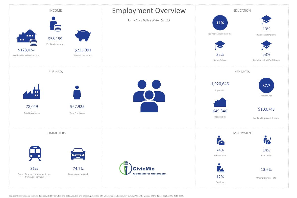 SCVWD Employment Overview by CivicMic