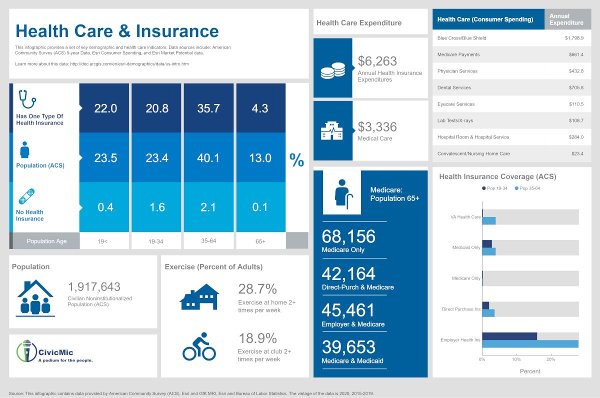 SCVWD Health Care and Insurance by CivicMic