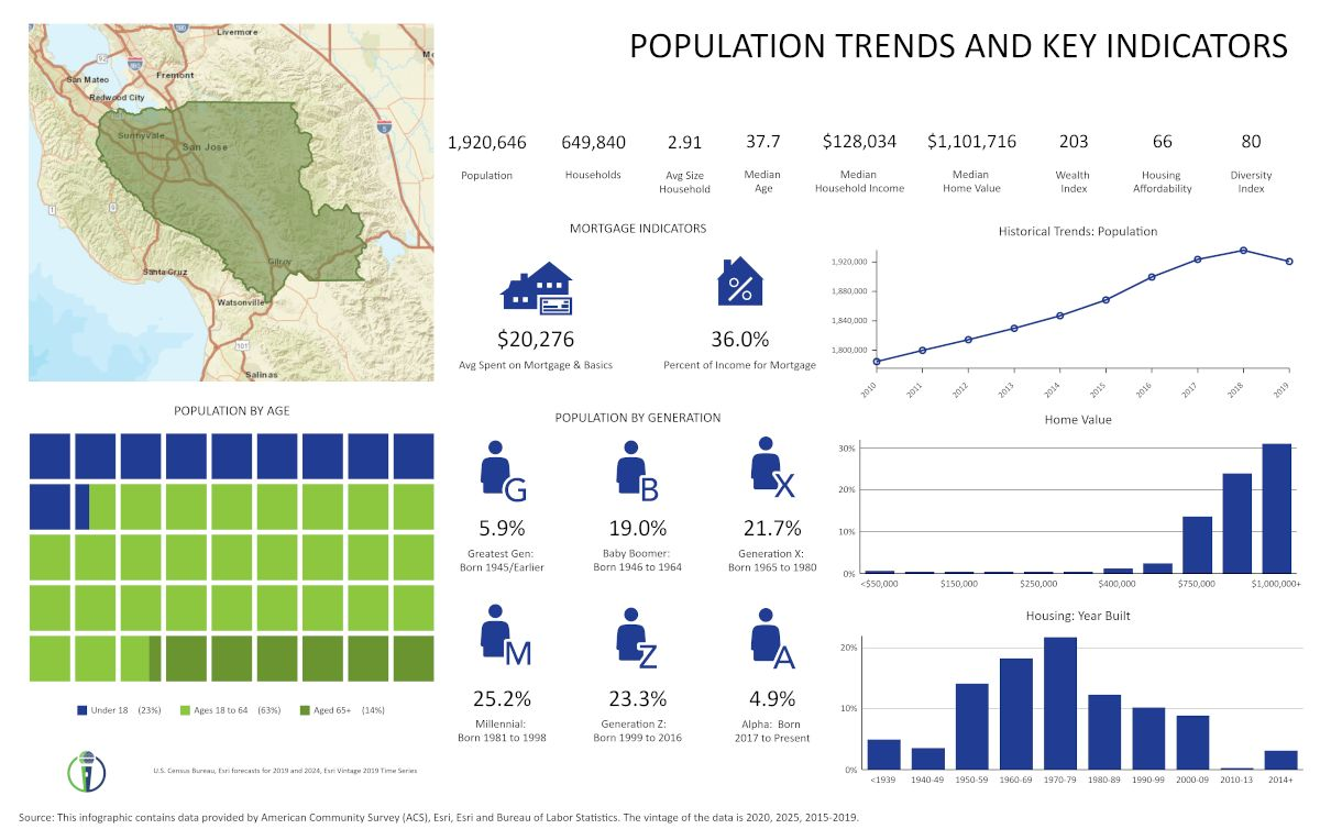 SCVWD Population Trends by CivicMic