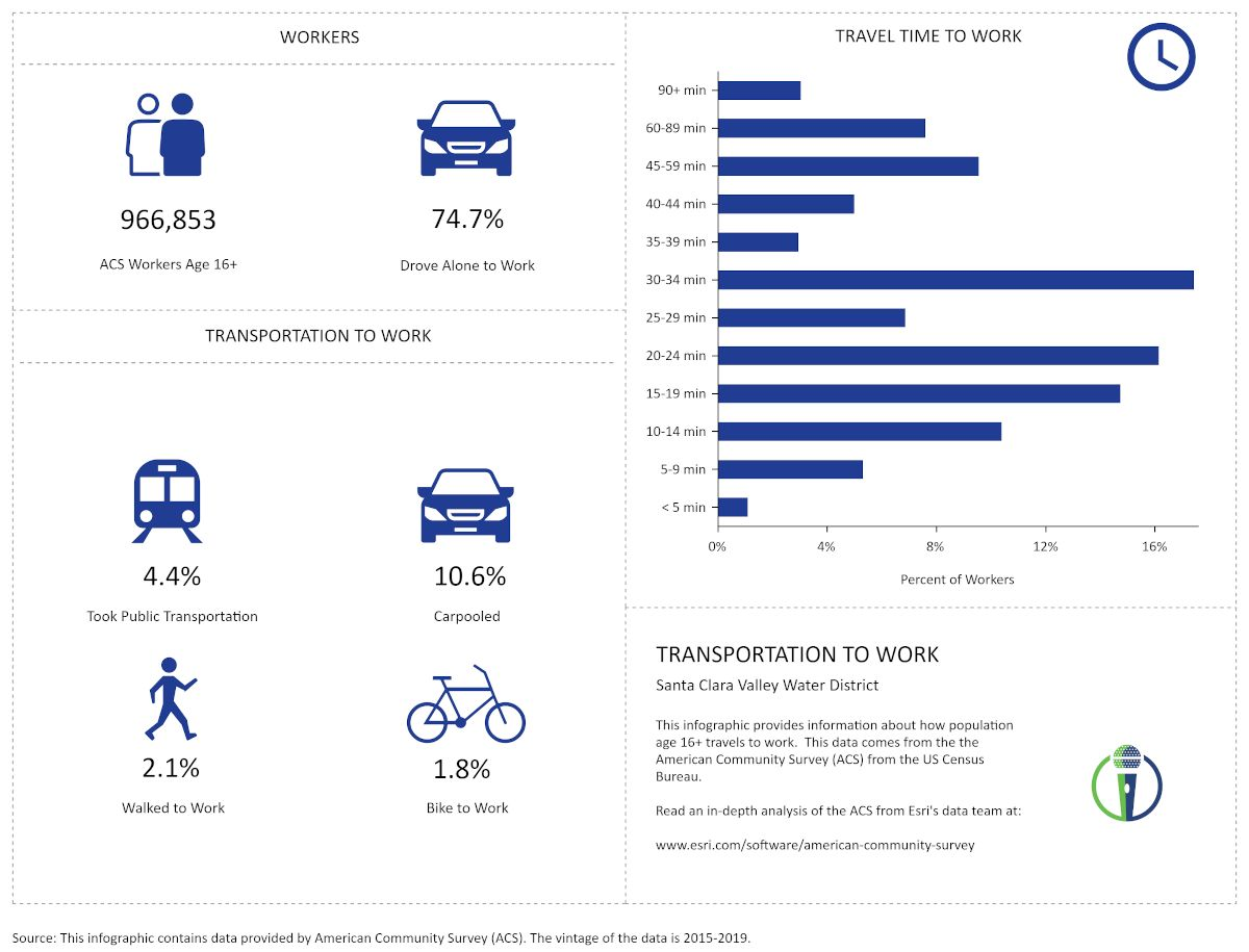 SCVWD Transportation to Work by CivicMic