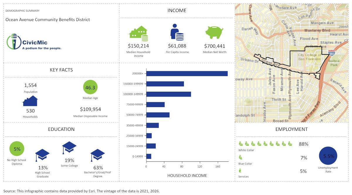 OAA Demographics by CivicMic