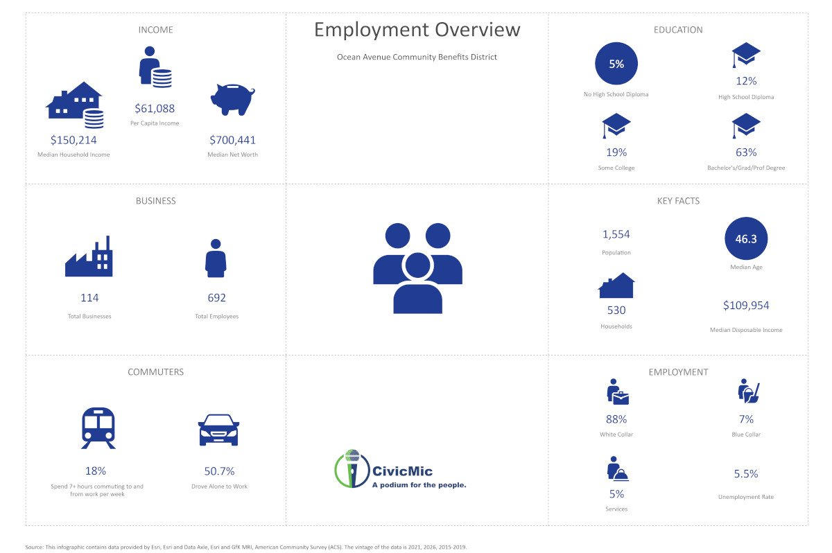 OAA Employment Overview by CivicMic