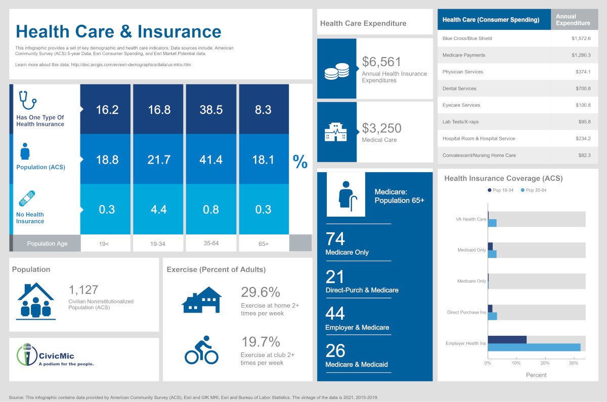OAA Health Care and Insurance by CivicMic