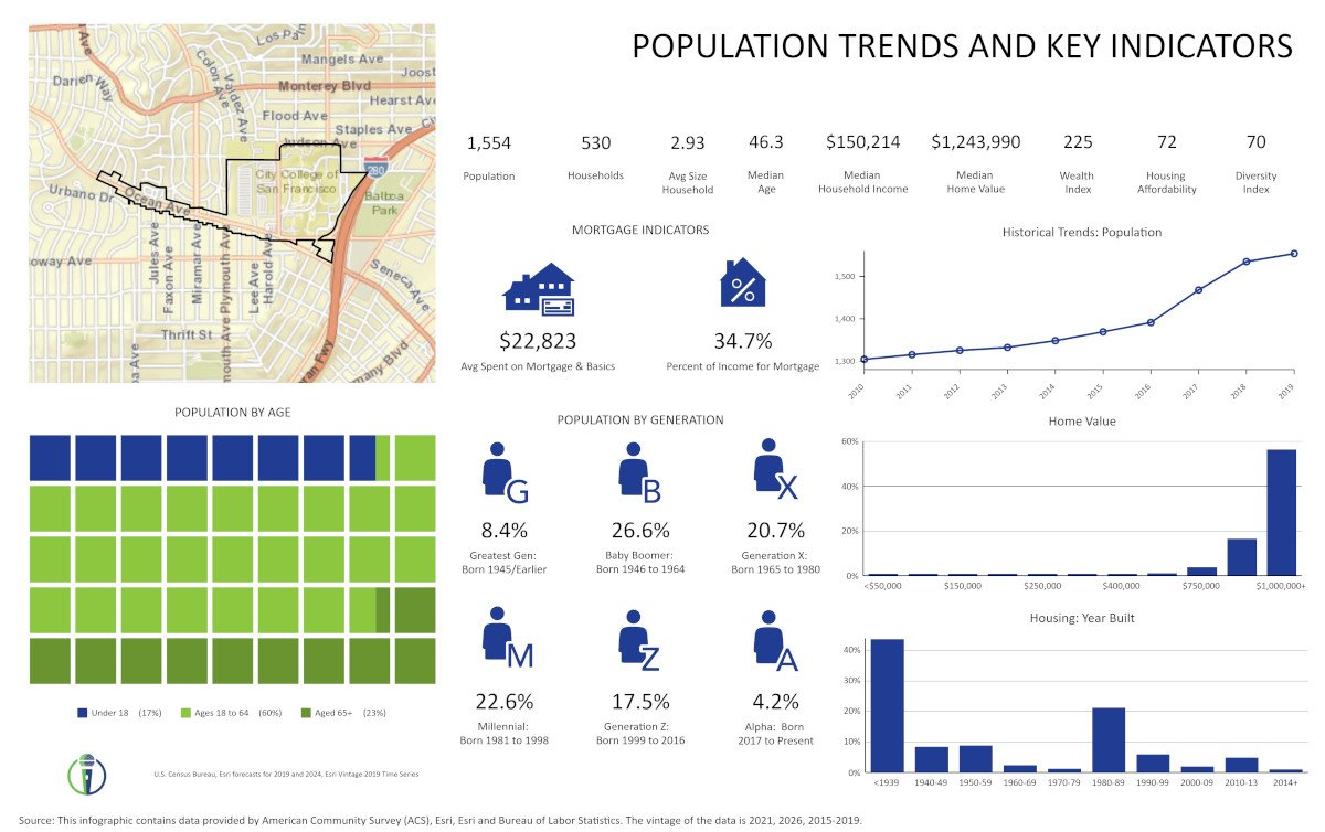 OAA Population Trends by CivicMic