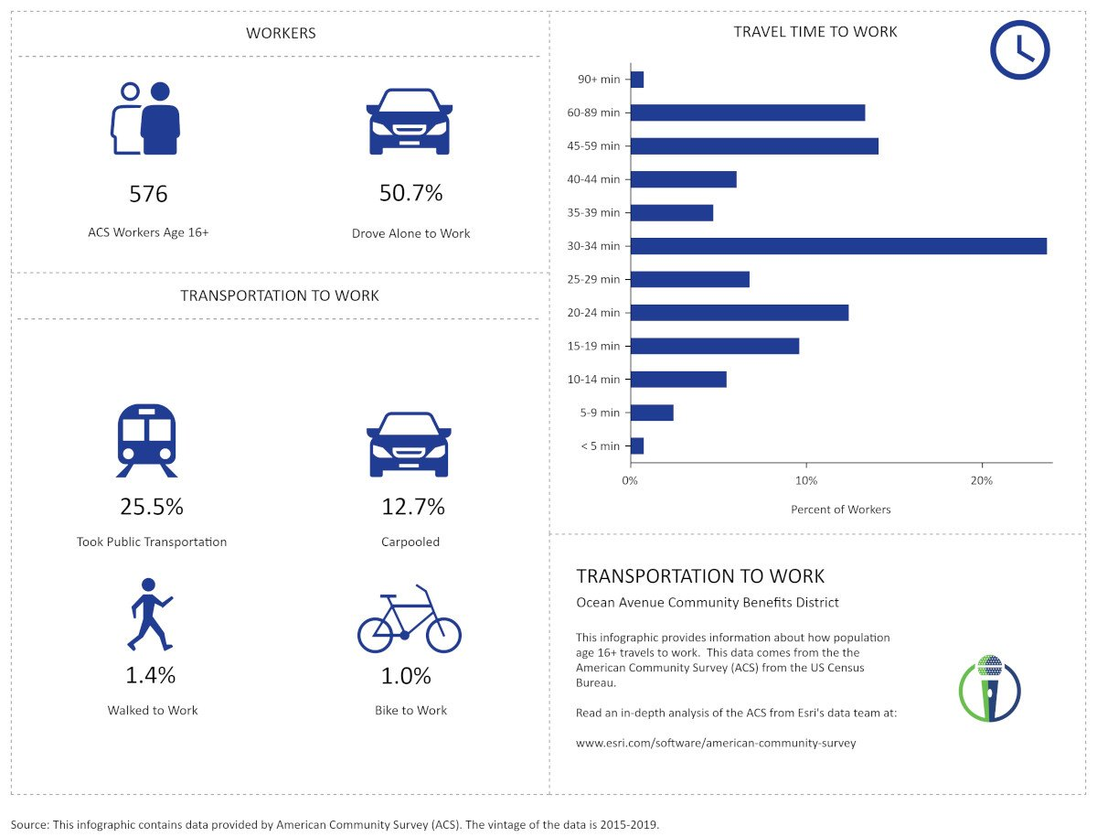 OAA Transportation to Work by CivicMic