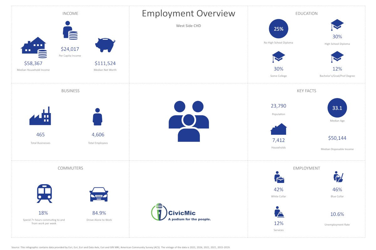 West Side CHD Employment Overview by CivicMic
