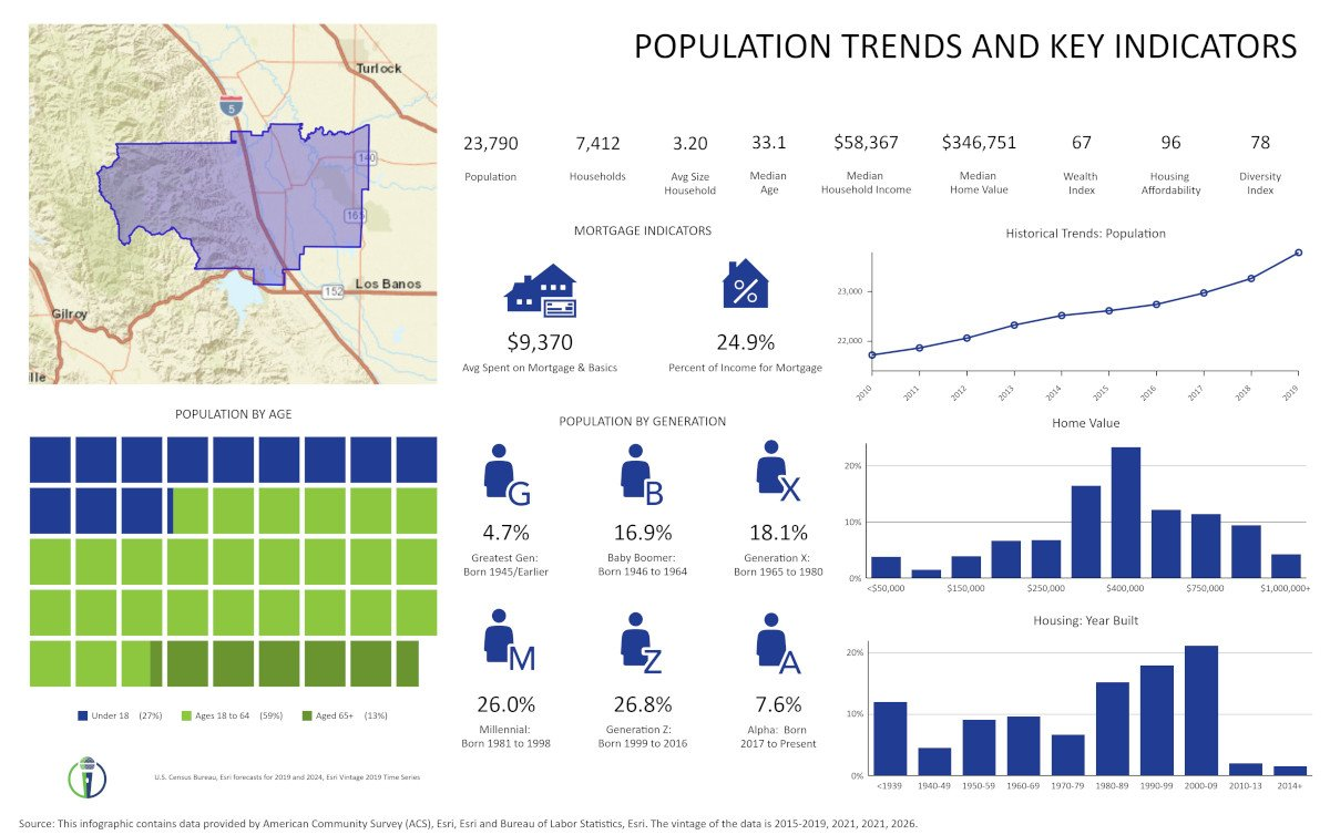 West Side CHD Trends by CivicMic